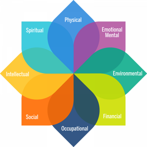 Model of Personal Well-Being