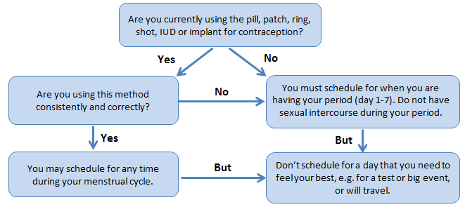 How To Prepare For Your Iud Or Implant Insertion University Health